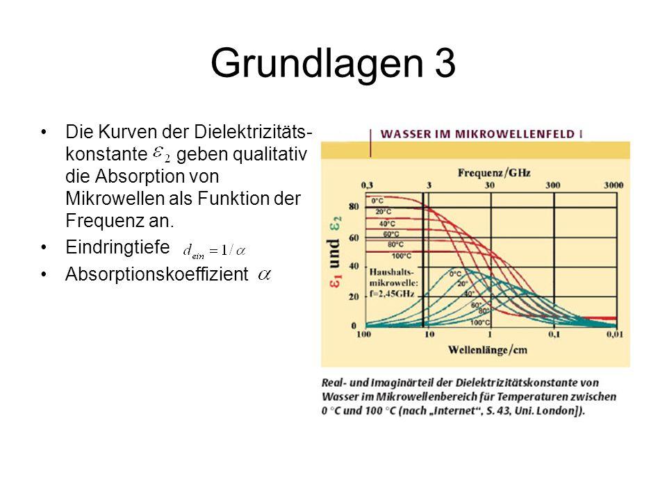 Grundlagen 3 Die Kurven der Dielektrizitäts-konstante geben qualitativ die Absorption von Mikrowellen als Funktion der Frequenz an.