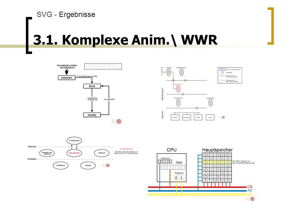 SVG - Ergebnisse 3.1. Komplexe Anim.\ WWR