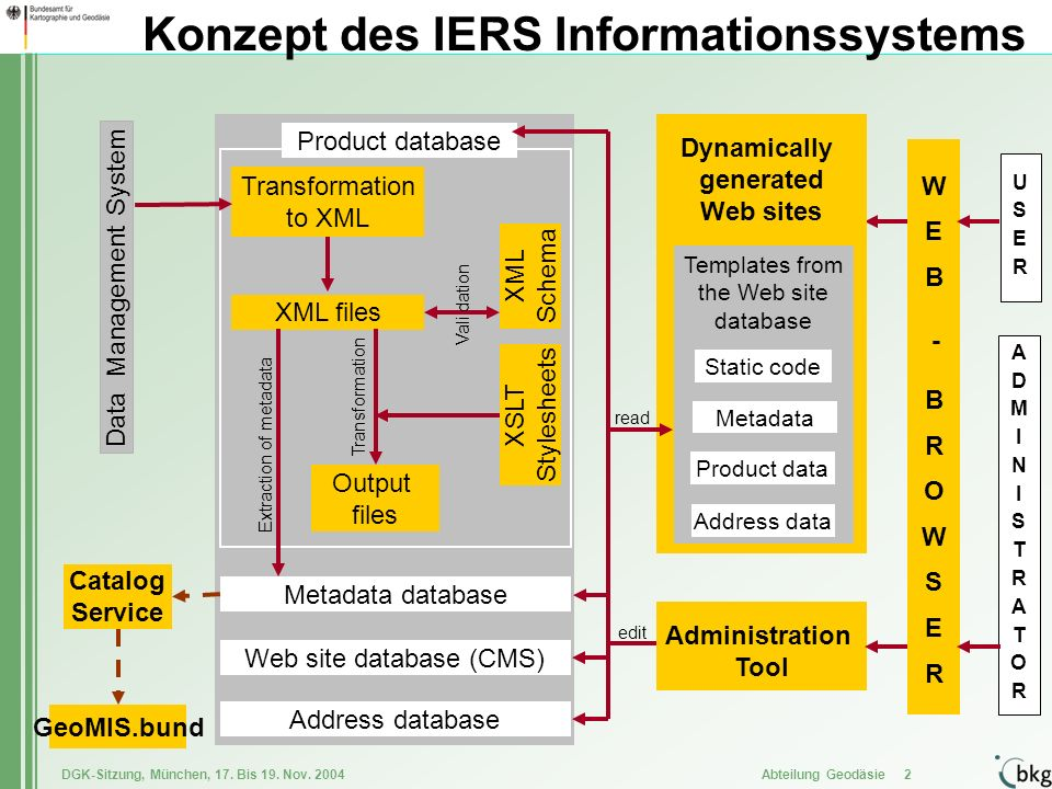 Konzept des IERS Informationssystems