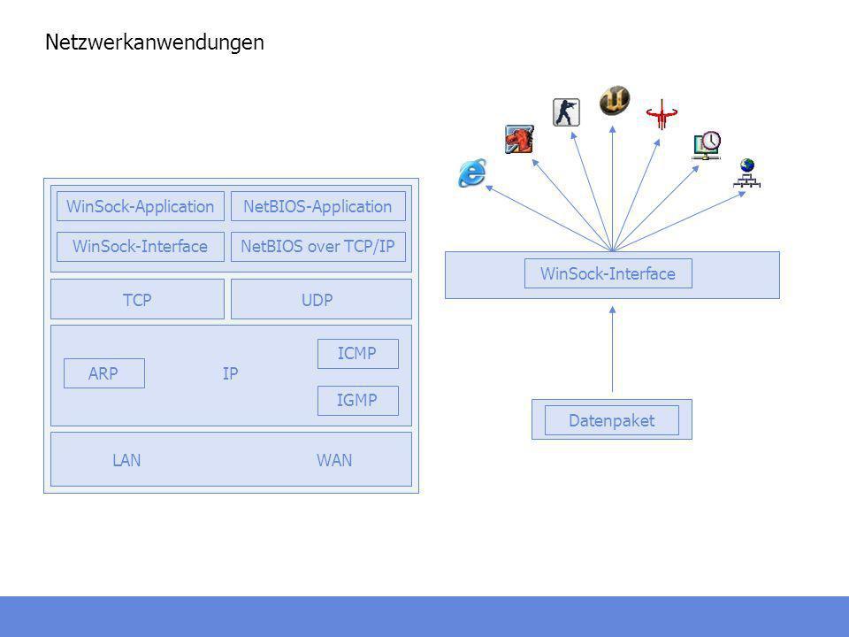 Netzwerkanwendungen WinSock-Interface Datenpaket WAN ARP IP IGMP ICMP