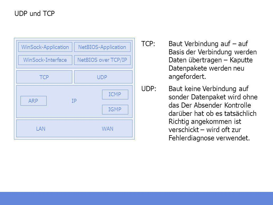 UDP und TCPWAN. ARP. IP. IGMP. ICMP. TCP. UDP. LAN. WinSock-Interface. WinSock-Application. NetBIOS-Application.