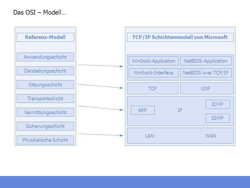 TCP/IP Schichtenmodell von Microsoft
