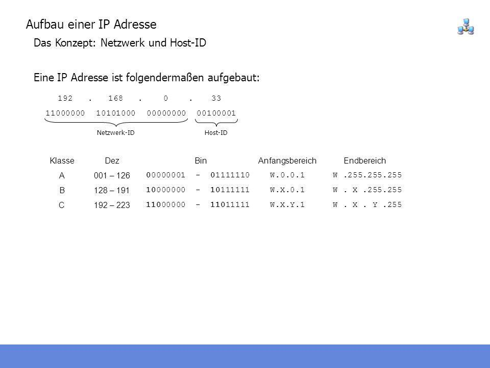 Aufbau einer IP Adresse