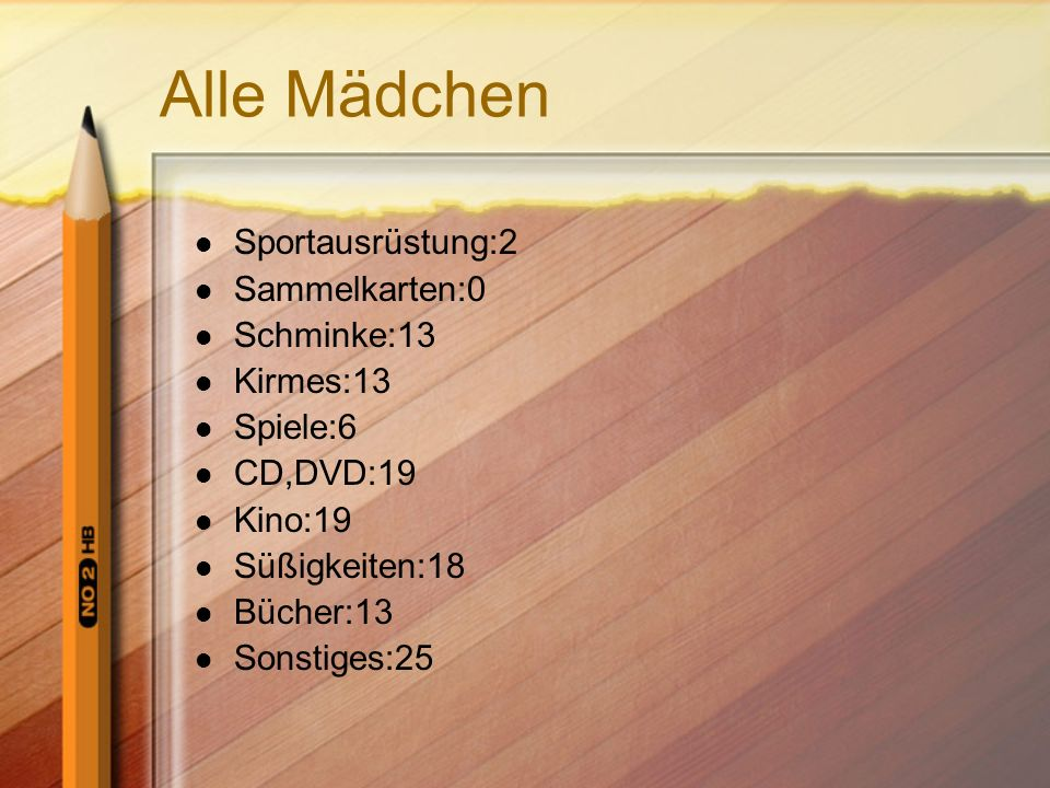 Alle Mädchen Sportausrüstung:2 Sammelkarten:0 Schminke:13 Kirmes:13