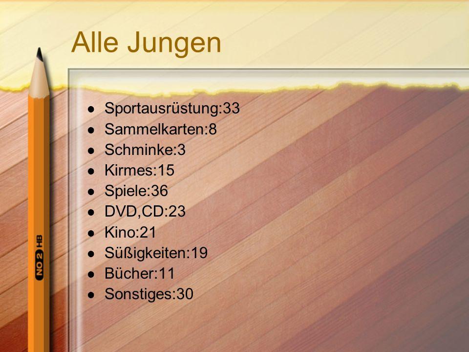 Alle Jungen Sportausrüstung:33 Sammelkarten:8 Schminke:3 Kirmes:15