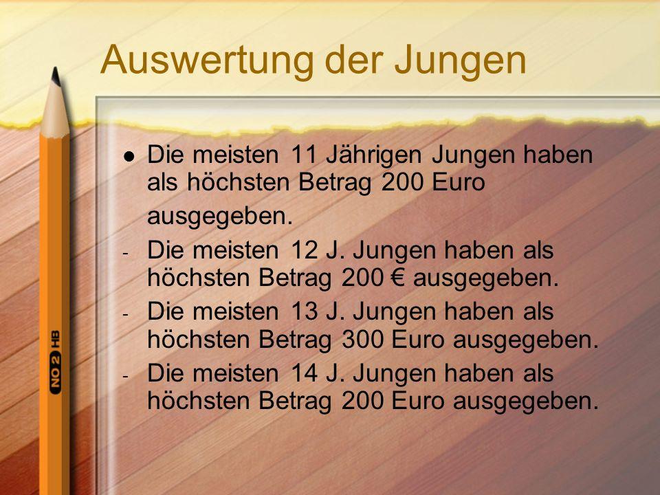 Auswertung der Jungen Die meisten 11 Jährigen Jungen haben als höchsten Betrag 200 Euro. ausgegeben.