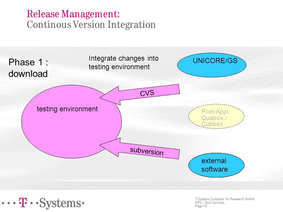 Release Management: Continous Version Integration