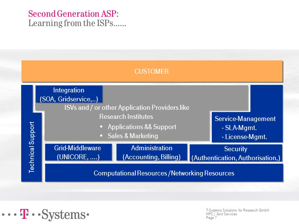 Second Generation ASP: Learning from the ISPs……
