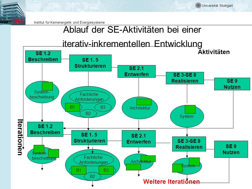 Ablauf der SE-Aktivitäten bei einer iterativ-inkrementellen Entwicklung