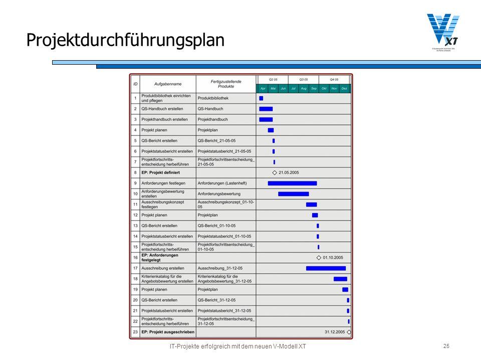 Projektdurchführungsplan
