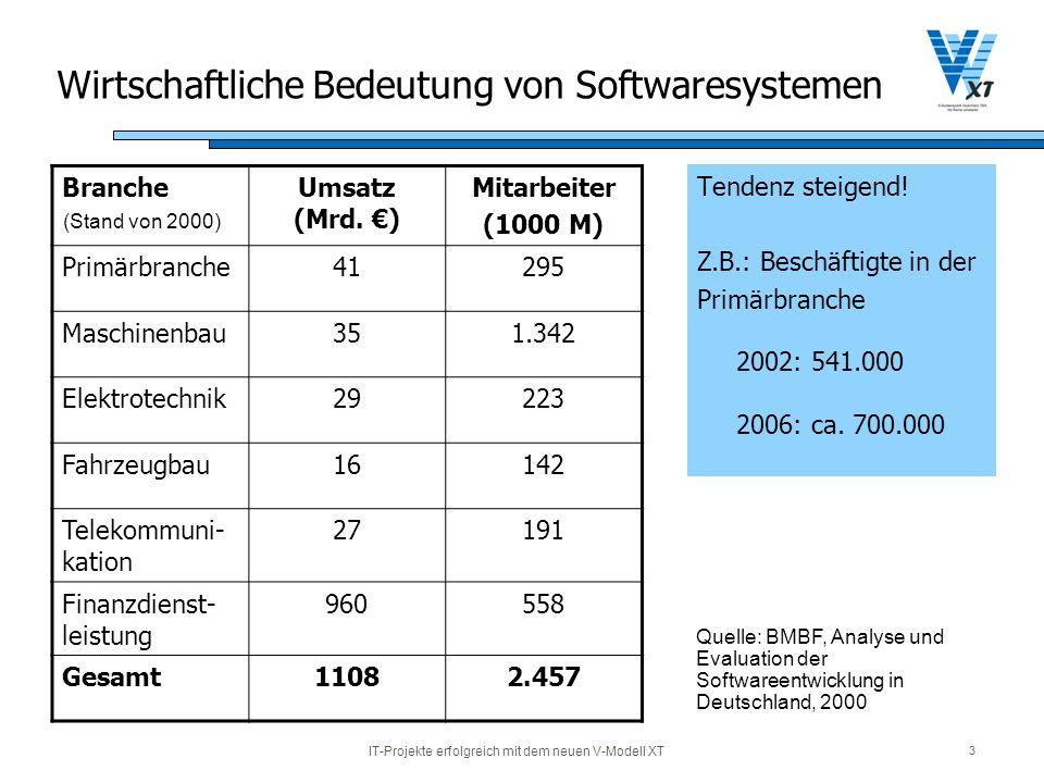 Wirtschaftliche Bedeutung von Softwaresystemen