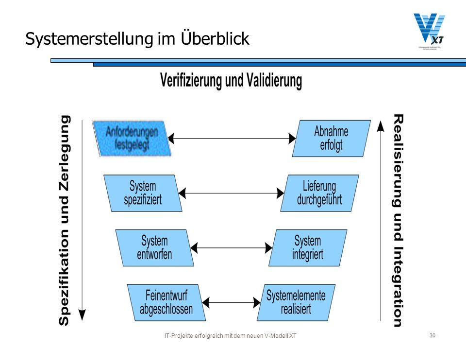 Systemerstellung im Überblick