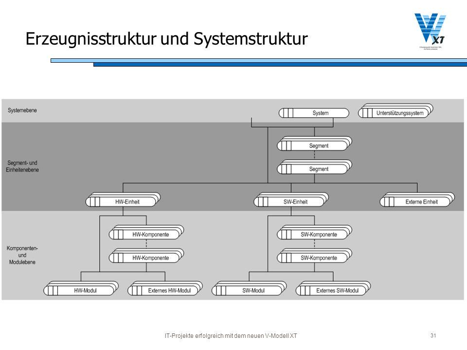 Erzeugnisstruktur und Systemstruktur