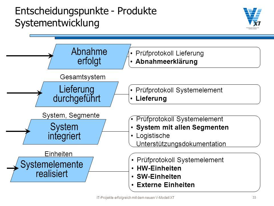 Entscheidungspunkte - Produkte Systementwicklung