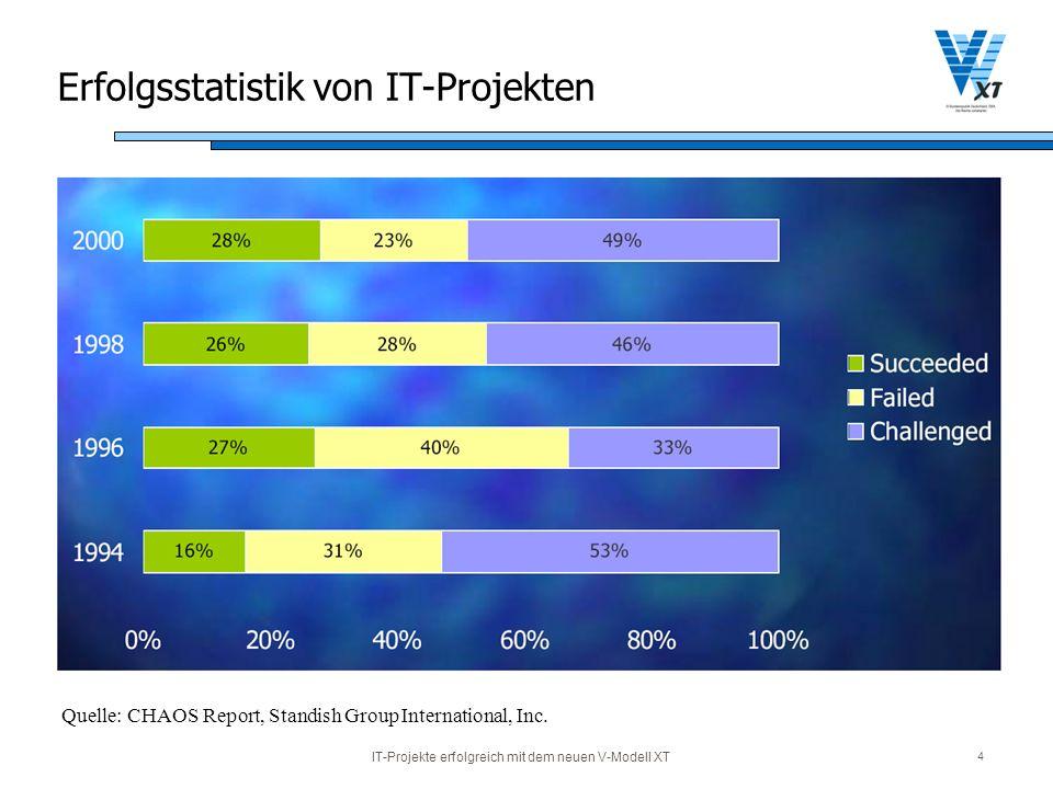 Erfolgsstatistik von IT-Projekten