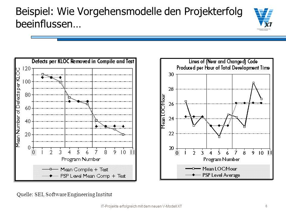 Beispiel: Wie Vorgehensmodelle den Projekterfolg beeinflussen…