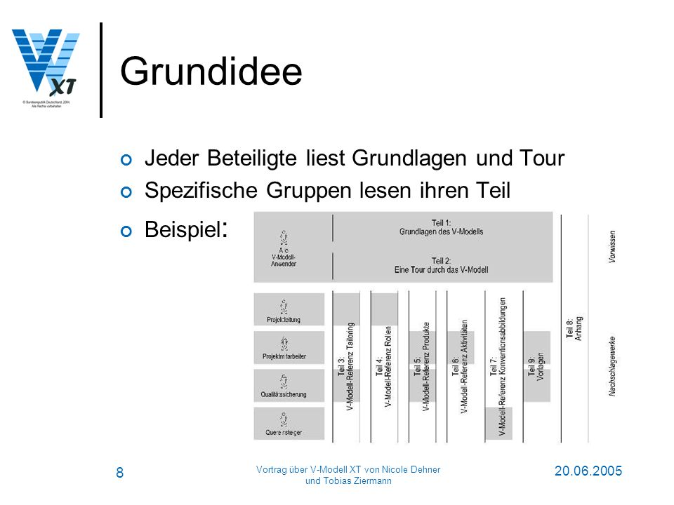 Vortrag über V-Modell XT von Nicole Dehner und Tobias Ziermann