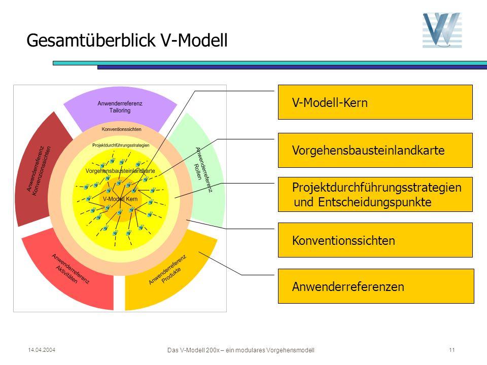 Gesamtüberblick V-Modell