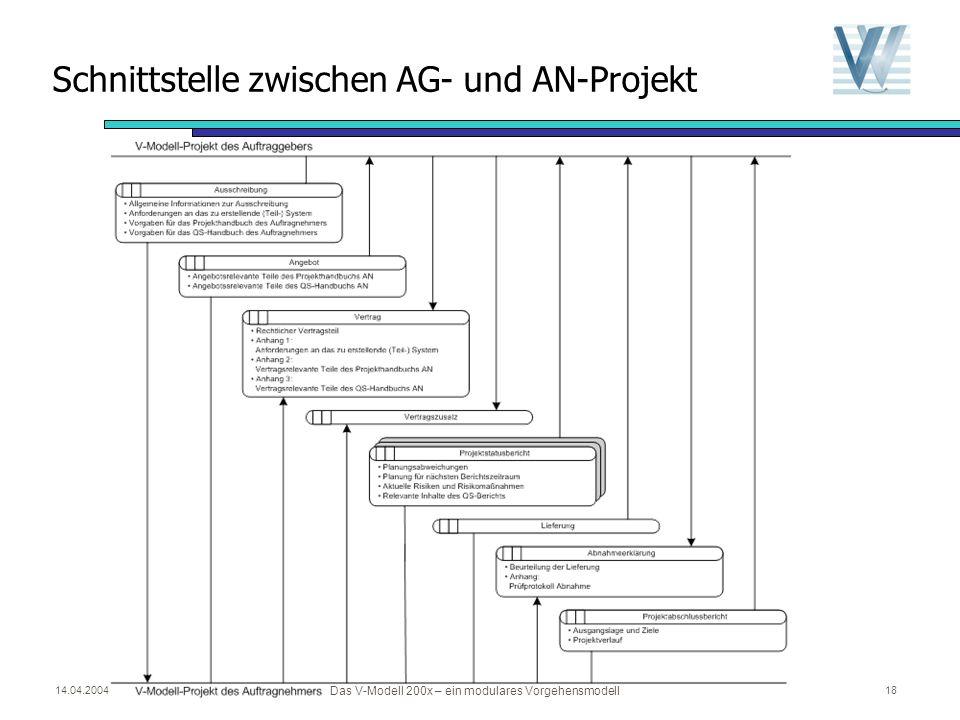 Schnittstelle zwischen AG- und AN-Projekt
