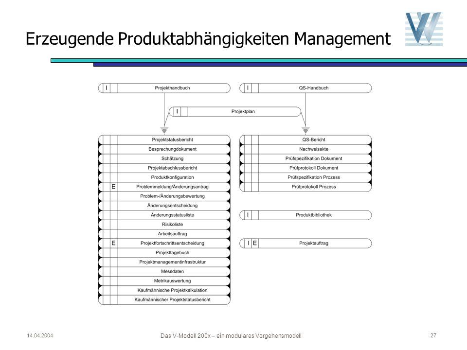 Erzeugende Produktabhängigkeiten Management
