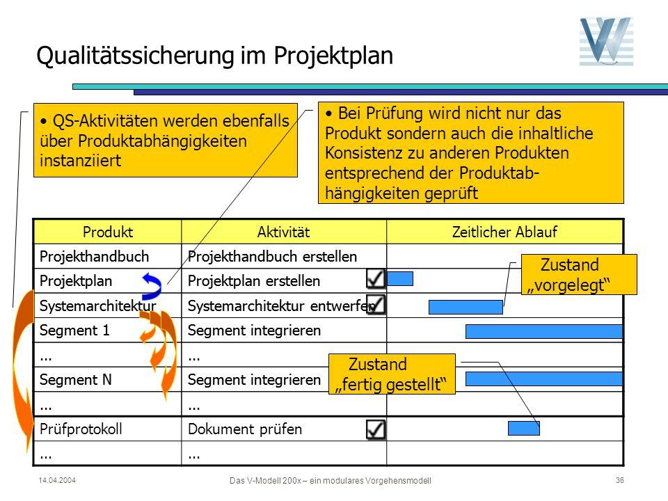 Qualitätssicherung im Projektplan