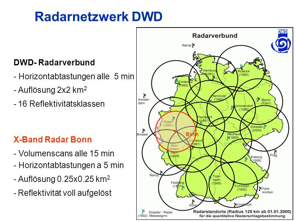 Radarnetzwerk DWD DWD- Radarverbund - Horizontabtastungen alle 5 min