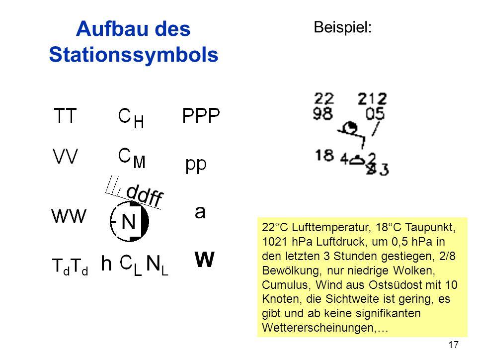 Aufbau des Stationssymbols