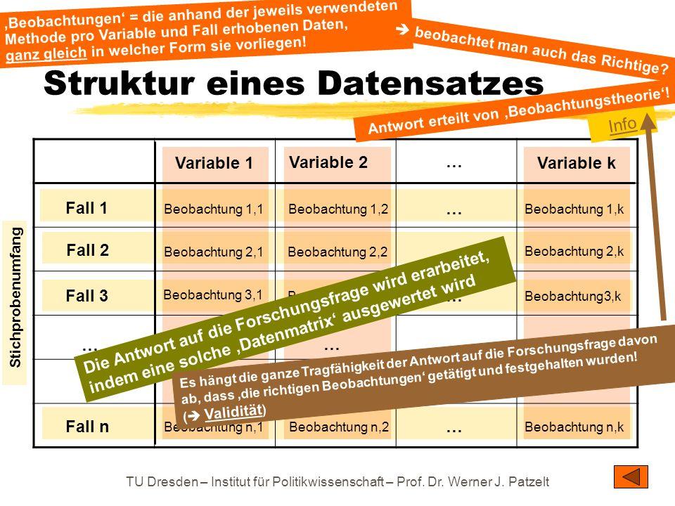 Struktur eines Datensatzes