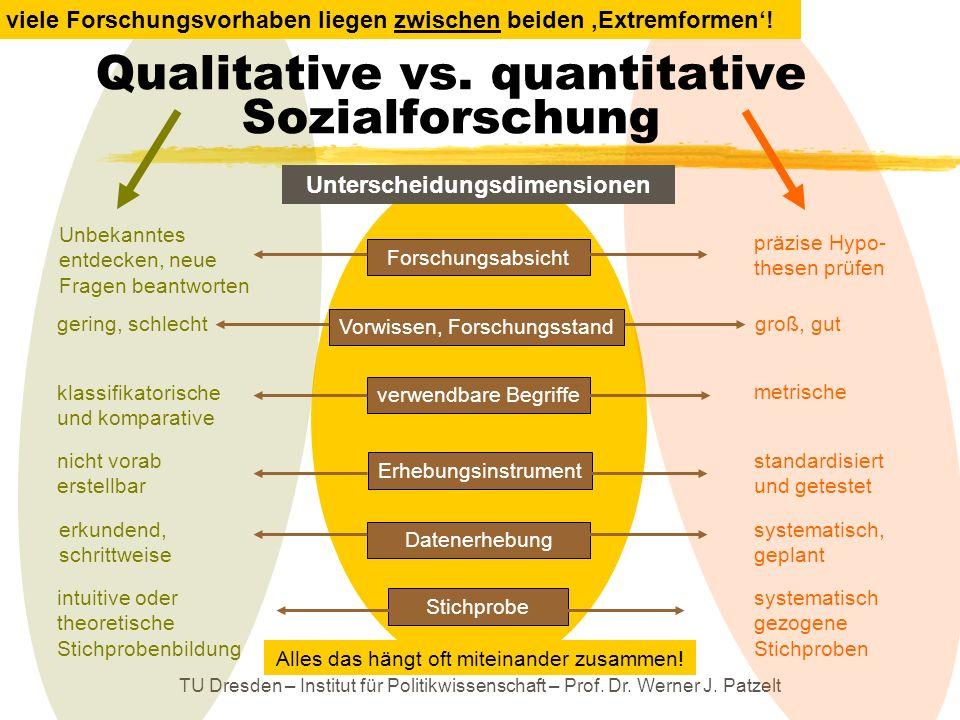 Qualitative vs. quantitative Sozialforschung