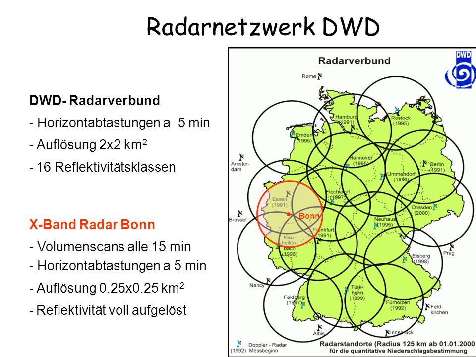 Radarnetzwerk DWD DWD- Radarverbund - Horizontabtastungen a 5 min