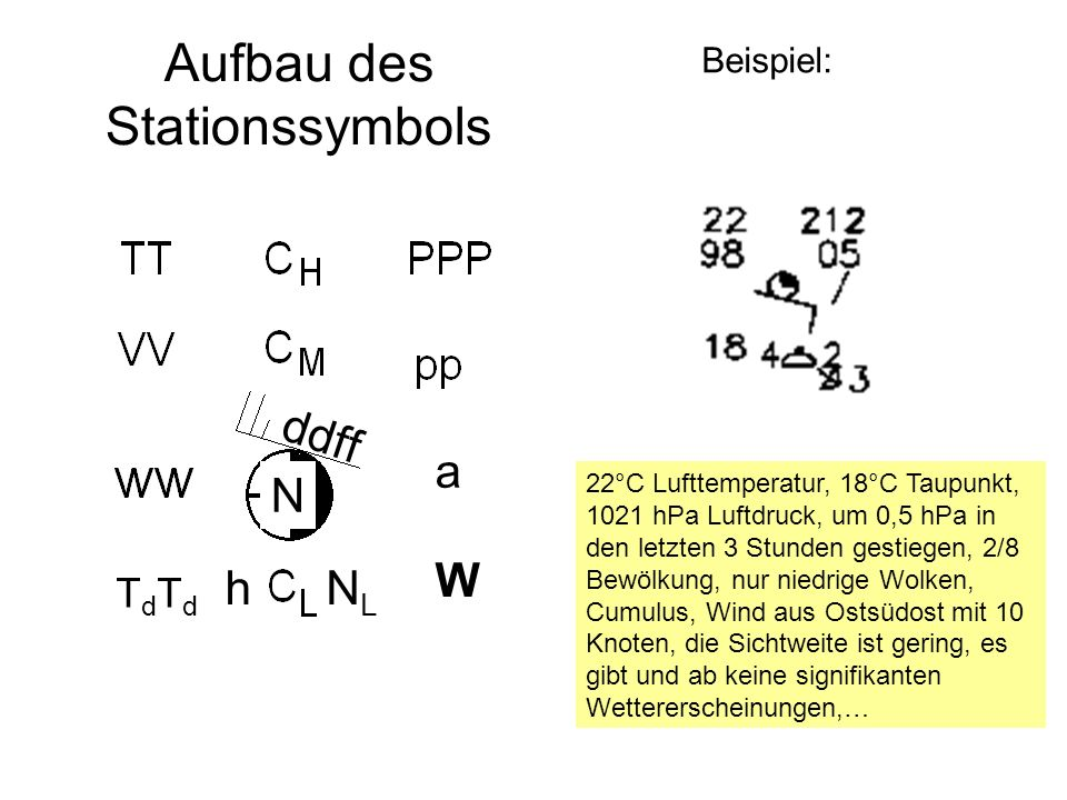 Aufbau des Stationssymbols a W NL h ddff N TdTd Beispiel: