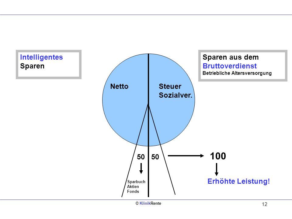 Intelligentes Sparen Sparen aus dem Bruttoverdienst Betriebliche Altersversorgung. Netto. Steuer Sozialver.