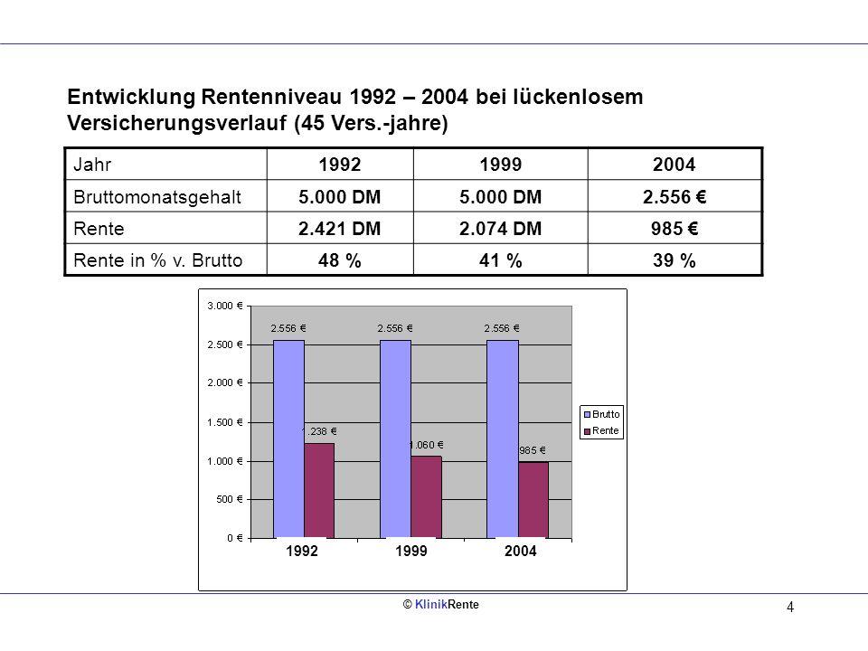 Entwicklung Rentenniveau 1992 – 2004 bei lückenlosem Versicherungsverlauf (45 Vers.-jahre)