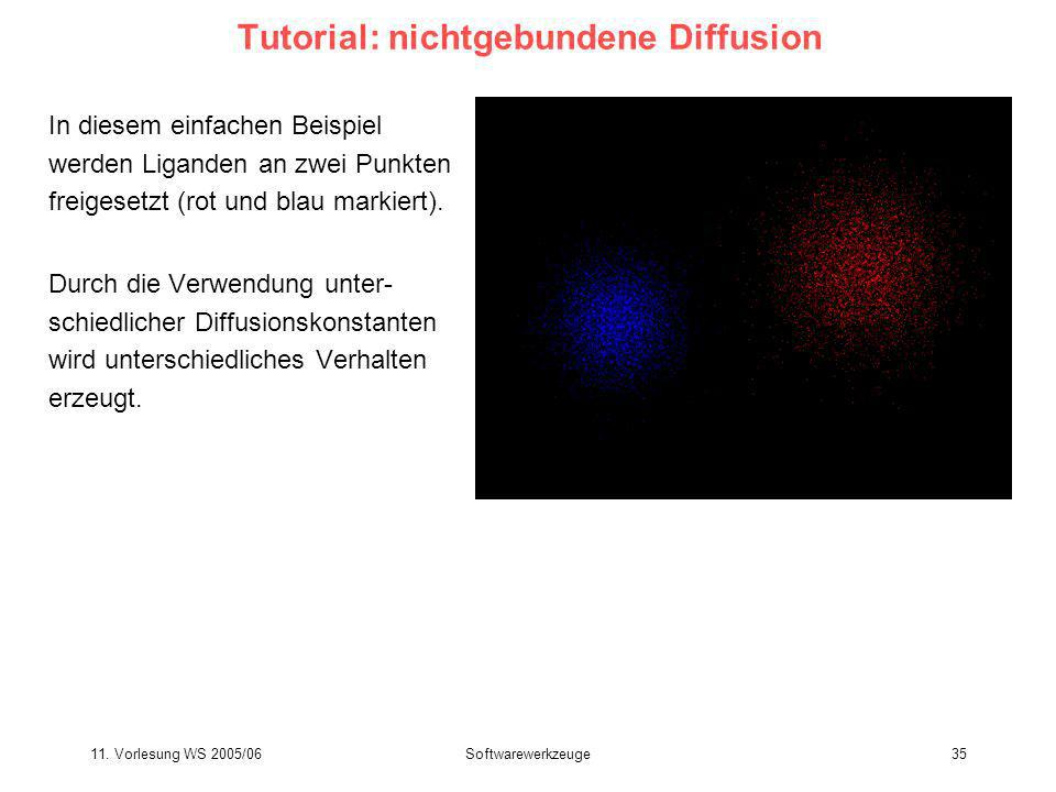 Tutorial: nichtgebundene Diffusion