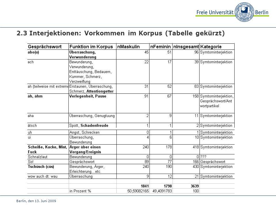 2.3 Interjektionen: Vorkommen im Korpus (Tabelle gekürzt)