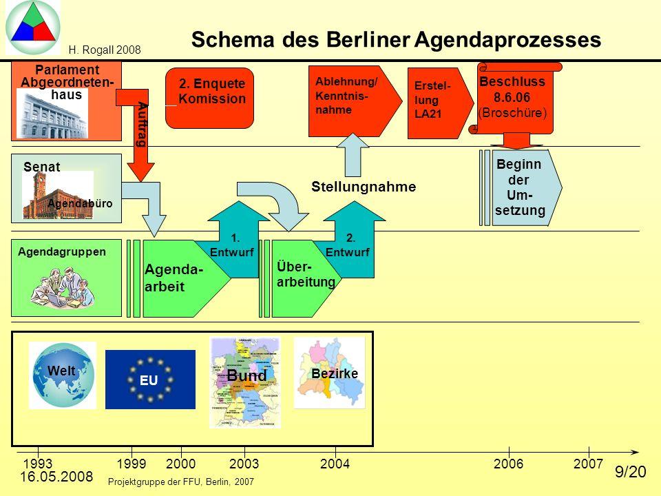 Schema des Berliner Agendaprozesses