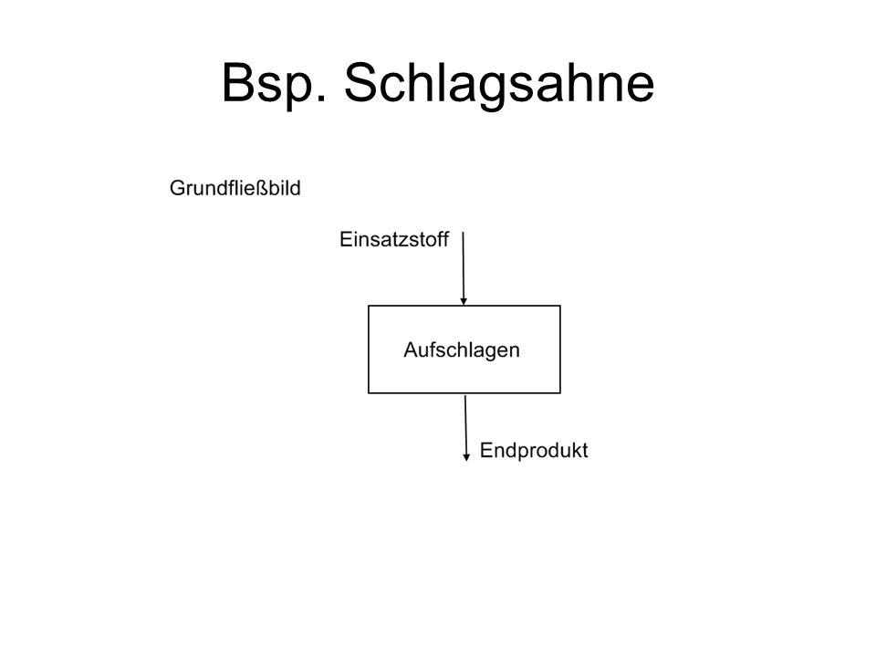 Bsp. Schlagsahne