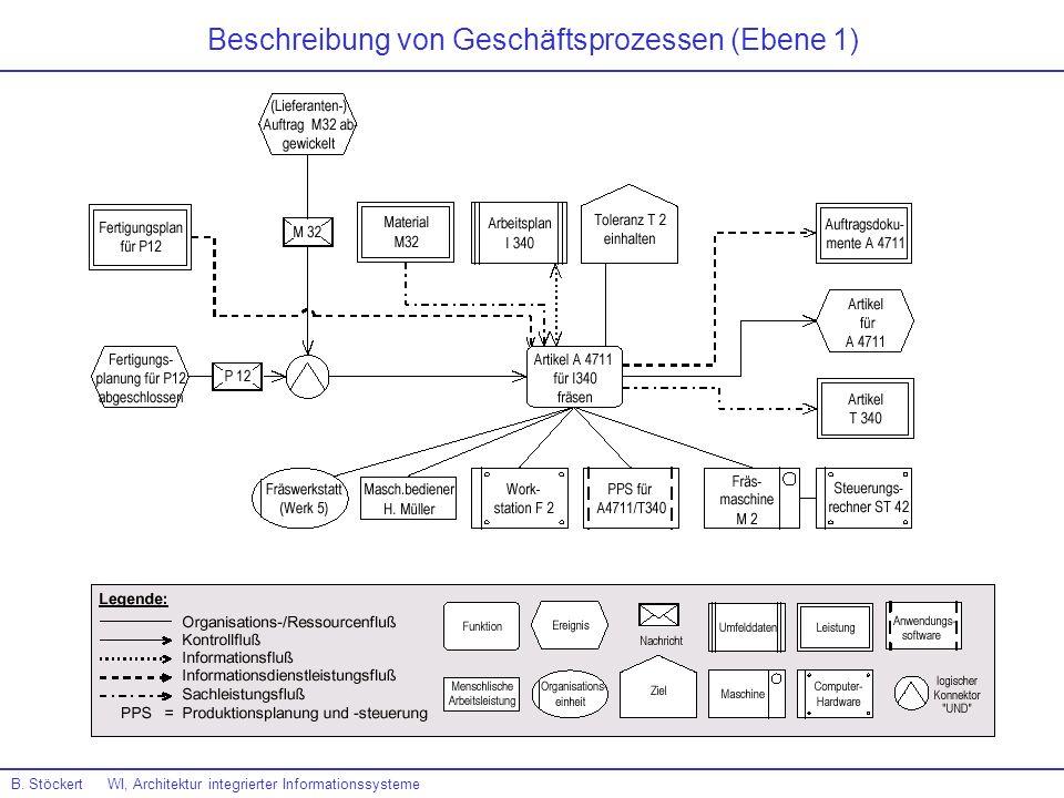 Beschreibung von Geschäftsprozessen (Ebene 1)