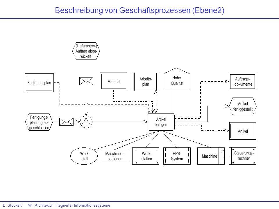 Beschreibung von Geschäftsprozessen (Ebene2)