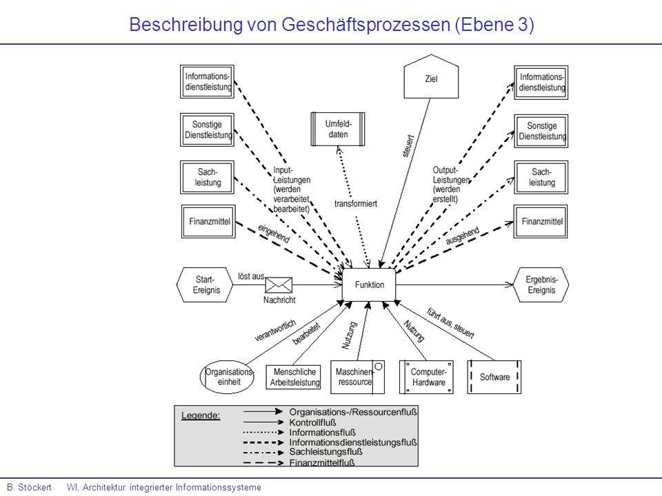 Beschreibung von Geschäftsprozessen (Ebene 3)