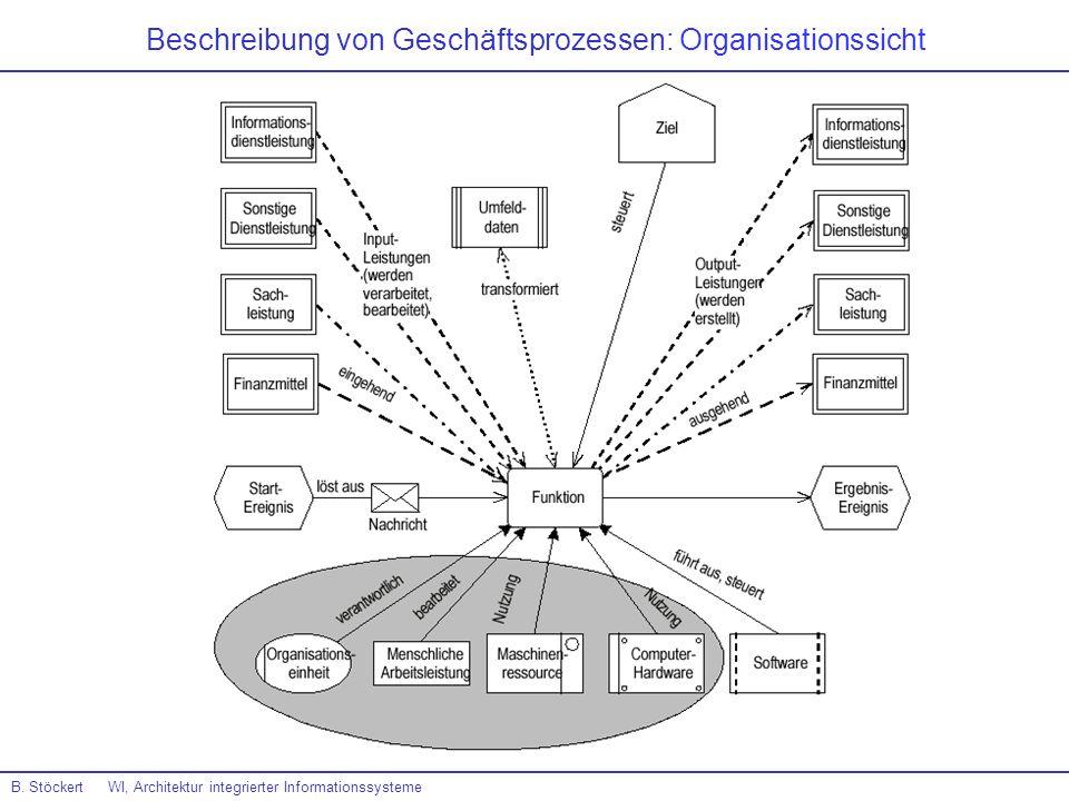 Beschreibung von Geschäftsprozessen: Organisationssicht