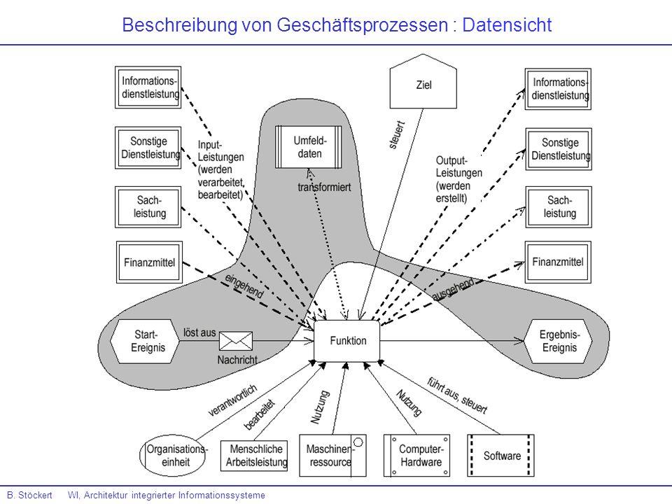 Beschreibung von Geschäftsprozessen : Datensicht
