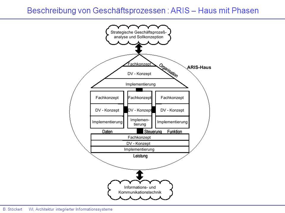 Beschreibung von Geschäftsprozessen : ARIS – Haus mit Phasen
