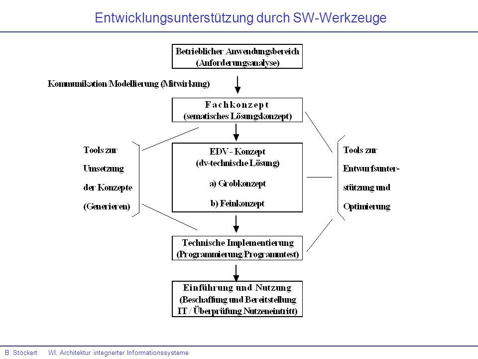 Entwicklungsunterstützung durch SW-Werkzeuge