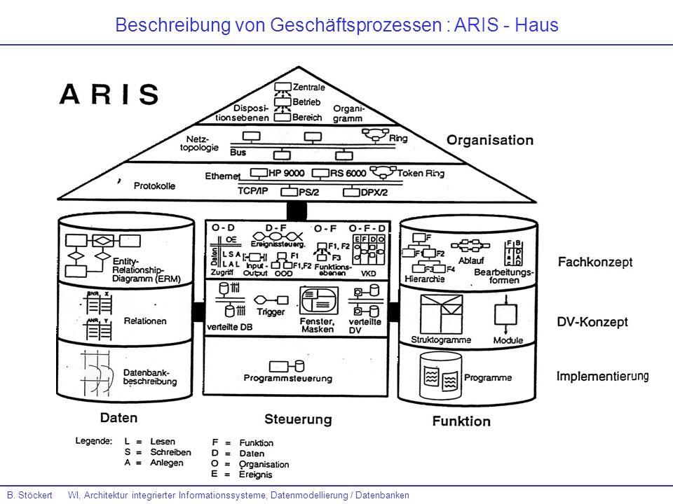 Beschreibung von Geschäftsprozessen : ARIS - Haus