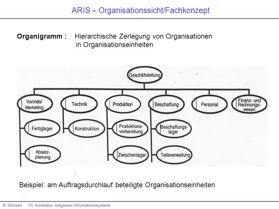 ARIS – Organisationssicht/Fachkonzept