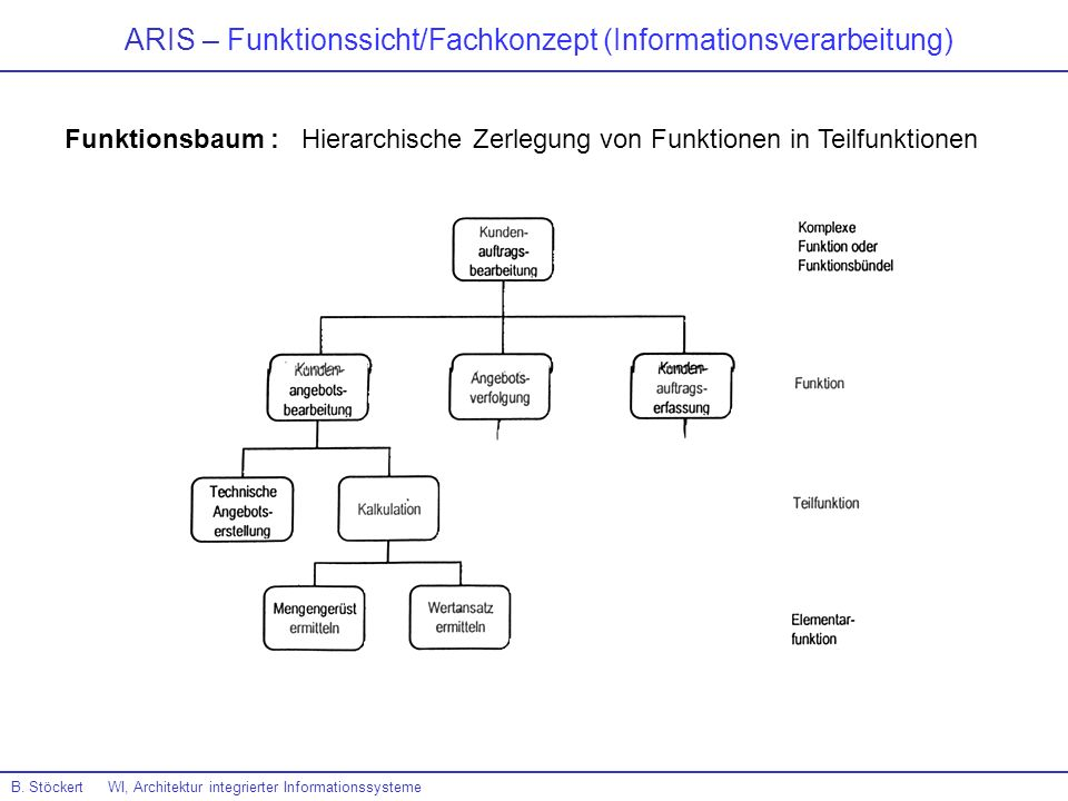 ARIS – Funktionssicht/Fachkonzept (Informationsverarbeitung)