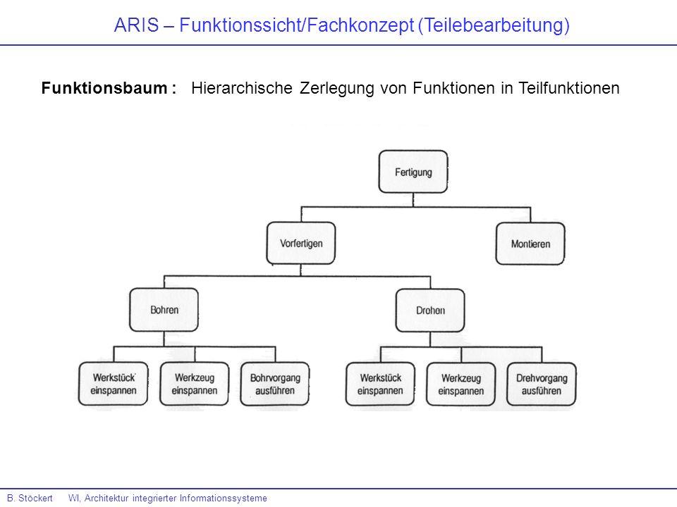 ARIS – Funktionssicht/Fachkonzept (Teilebearbeitung)