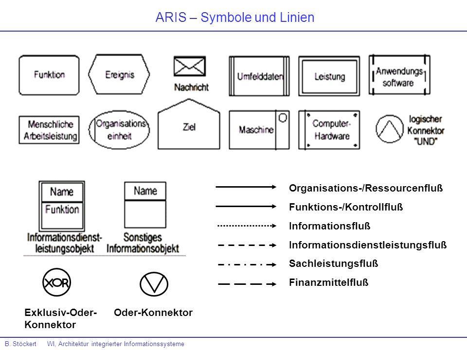 ARIS – Symbole und Linien