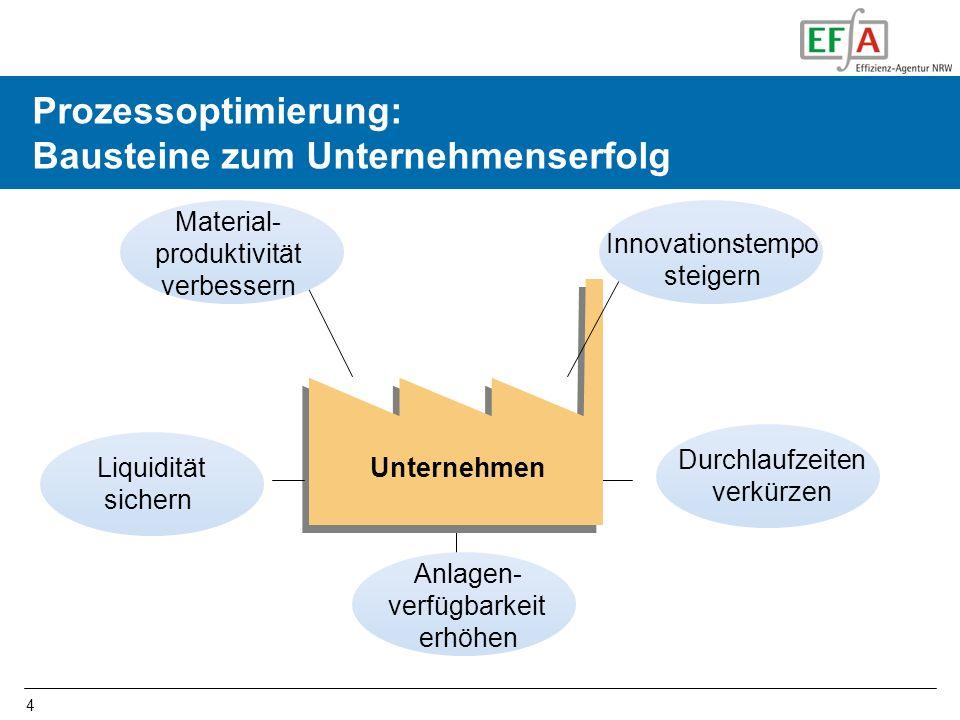 Prozessoptimierung: Bausteine zum Unternehmenserfolg
